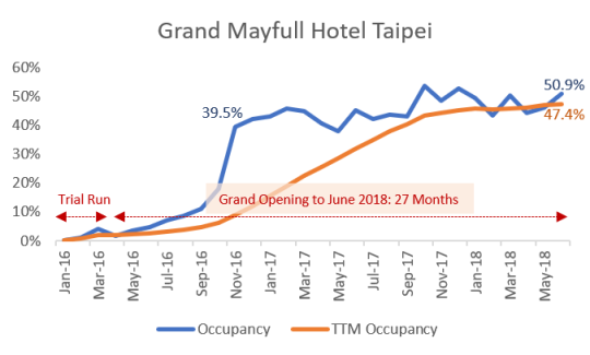 Grand Mayfull Hotel Taipei Occupancy