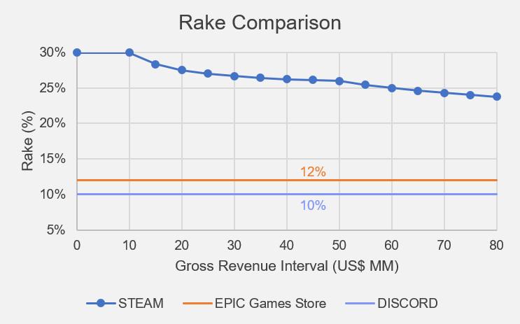 Rake 3 Comps