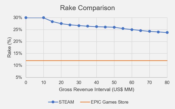 Rake comparison