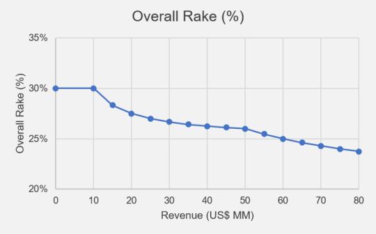 Steam Overall Rake