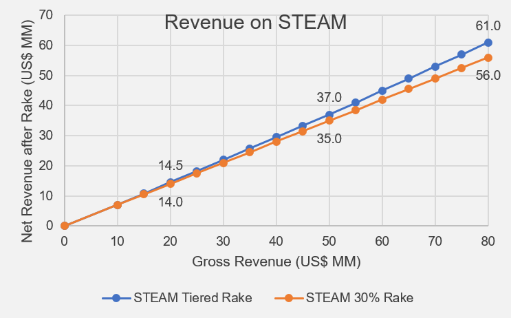 Steam Revenue