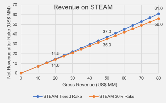 Steam Revenue