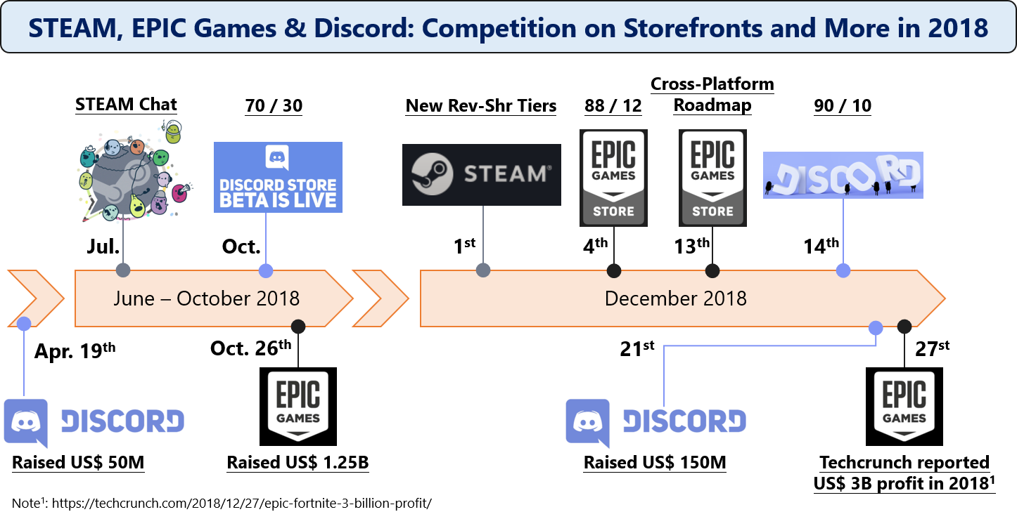 Storefront 2018 timeline